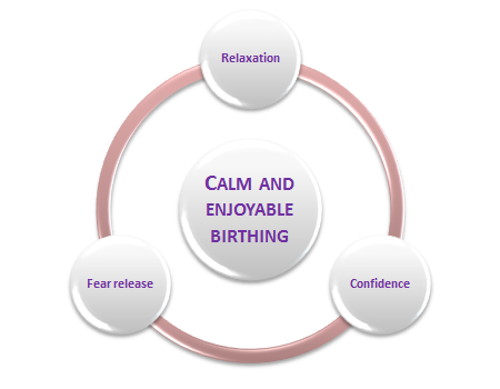 Calm and Enjoyable Birthing